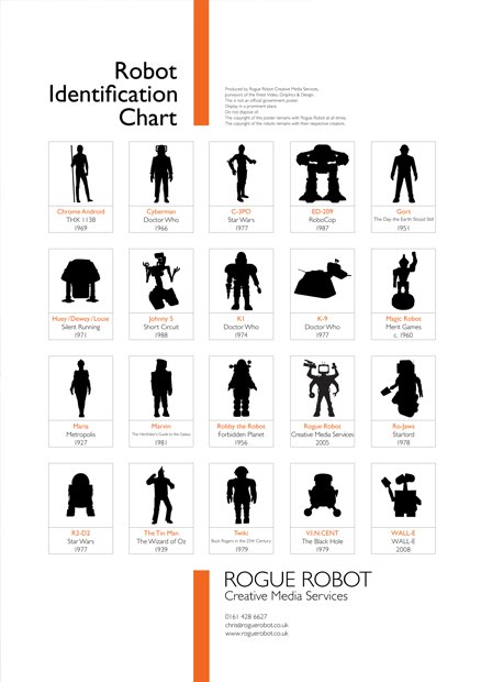 Robot Identification Chart